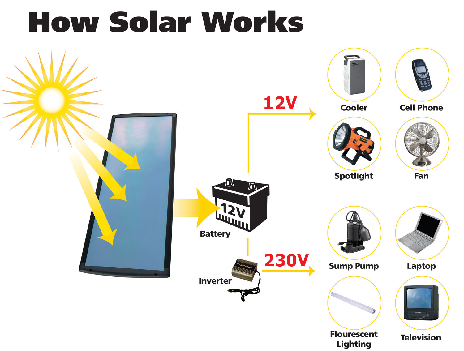 Introduction to Photovoltaics in Non-Technical Terms